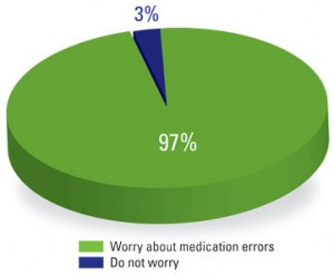 Medication errors concern